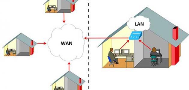 الفرق بين lan and wan